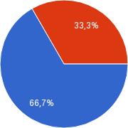 Ankieta gracze CPU