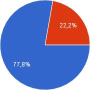 Ankieta mieszanie składów