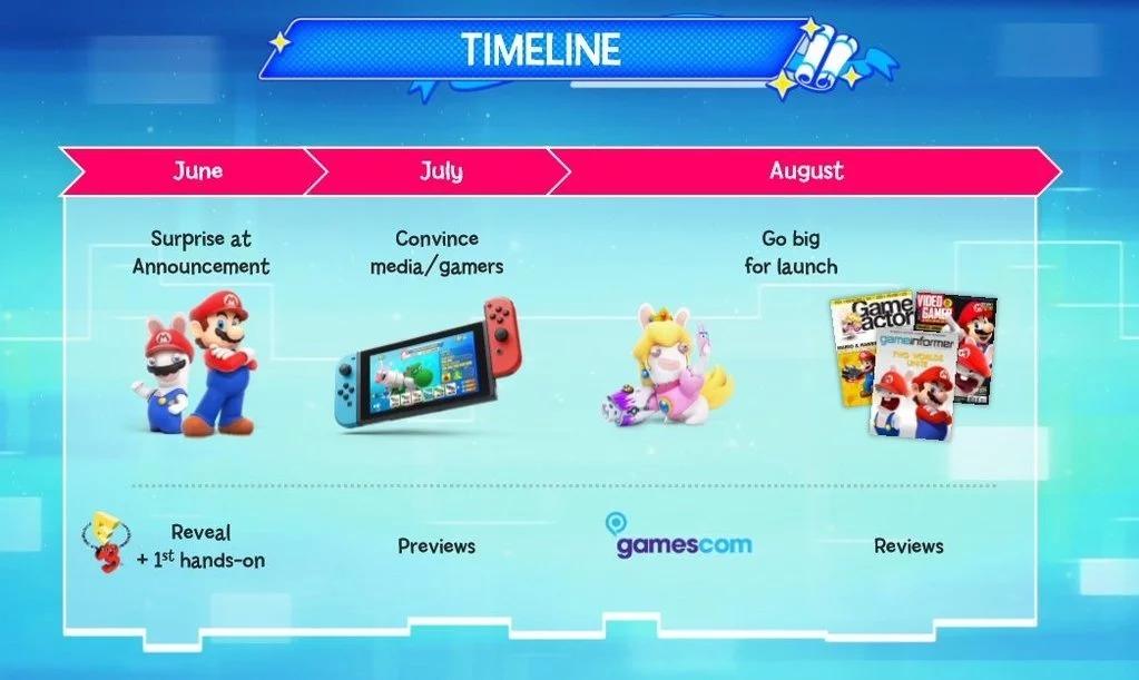 Timeline Mario + Rabbids Kingdom Battle
